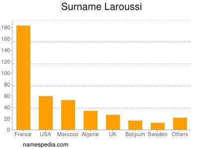 Surname Laroussi