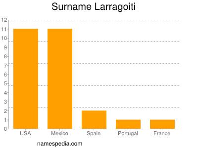 Surname Larragoiti