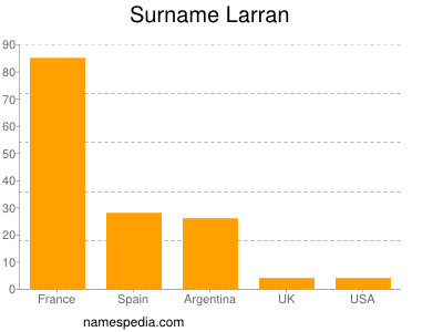 Surname Larran