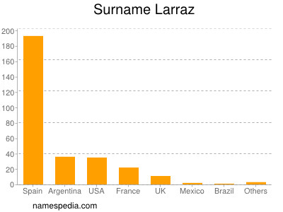 Surname Larraz