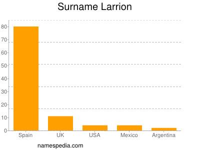 Surname Larrion