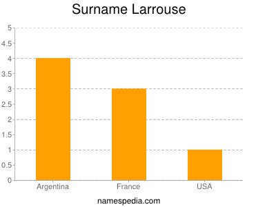 Surname Larrouse
