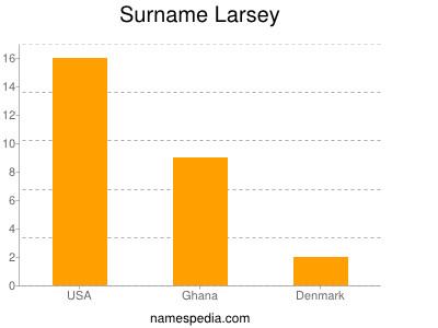 Surname Larsey