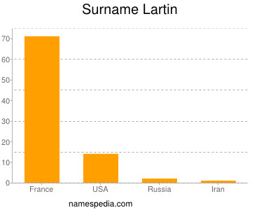 Surname Lartin