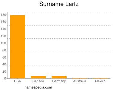 Surname Lartz