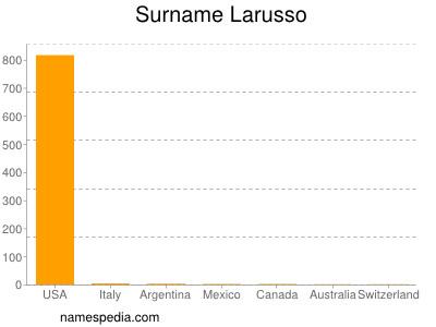 Surname Larusso