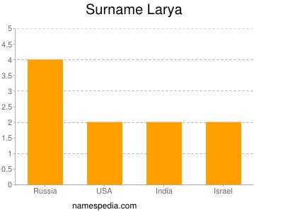 Surname Larya