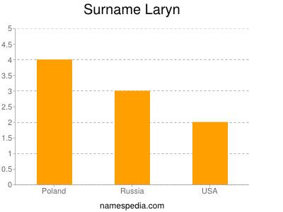 Surname Laryn