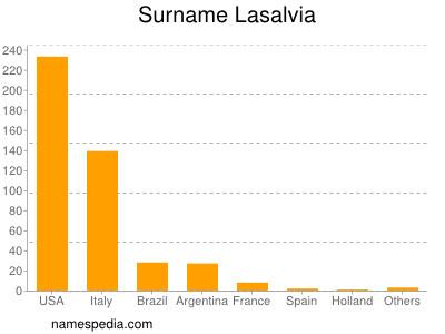 Surname Lasalvia