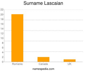 Surname Lascaian