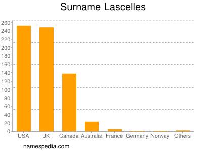 Surname Lascelles