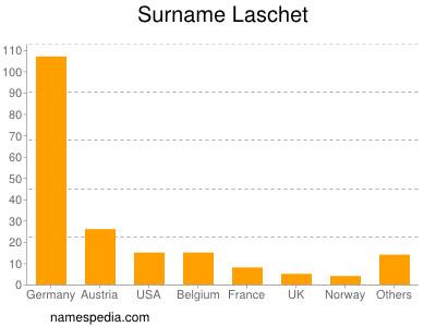 Surname Laschet