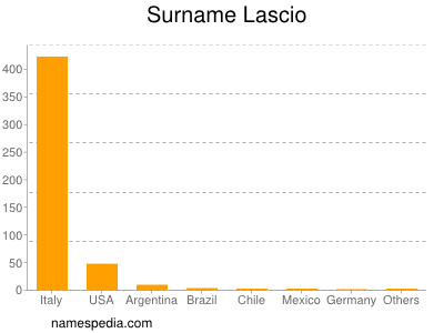 Surname Lascio