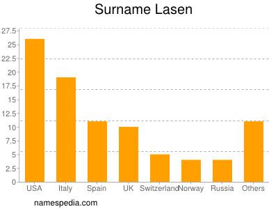 Surname Lasen