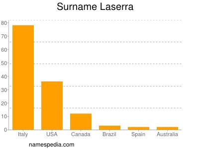 Surname Laserra