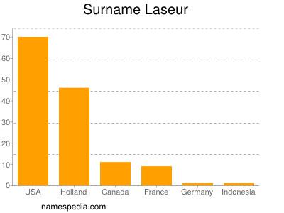 Surname Laseur