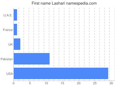 Given name Lashari