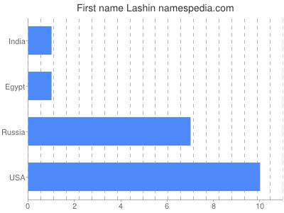 Given name Lashin