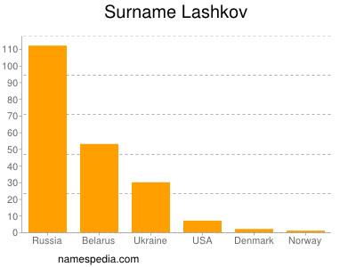 Surname Lashkov