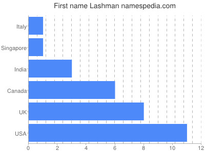 Given name Lashman
