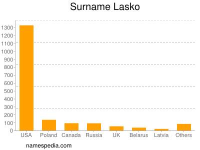 Surname Lasko