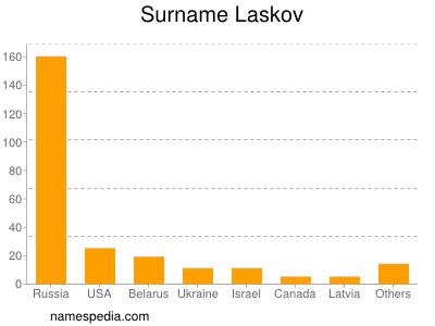 Surname Laskov