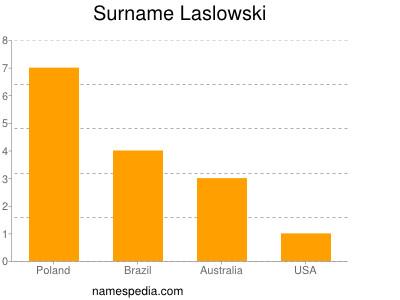 Surname Laslowski