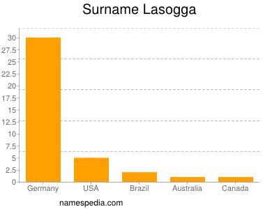 Surname Lasogga