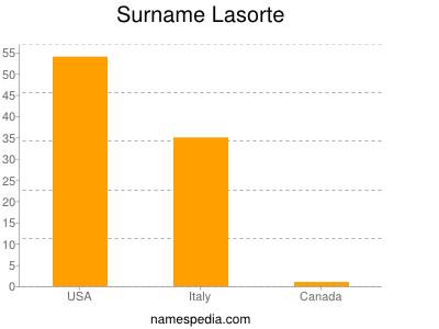Surname Lasorte