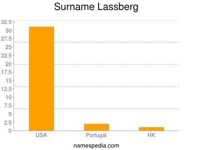 Surname Lassberg