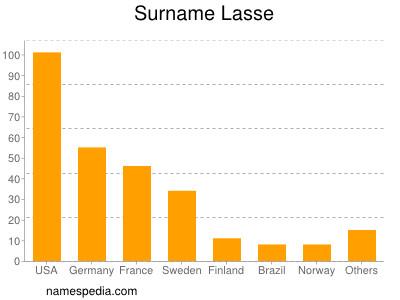 Surname Lasse