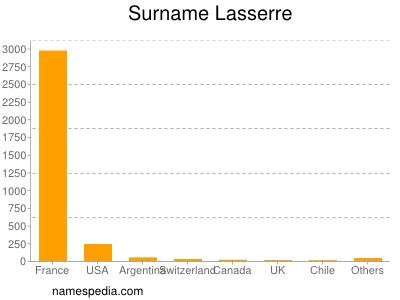 Surname Lasserre