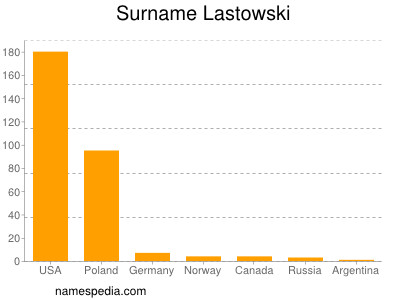 Surname Lastowski