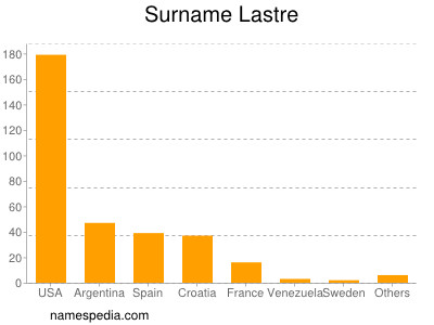 Surname Lastre