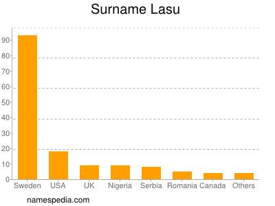 Surname Lasu