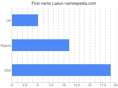 Given name Lasun