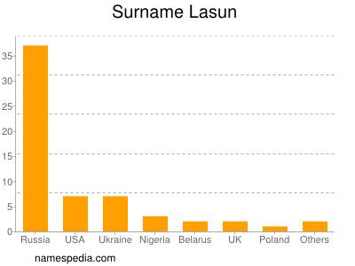 Surname Lasun