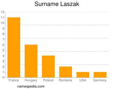 Surname Laszak