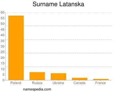 Surname Latanska