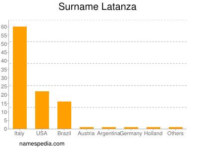 Surname Latanza