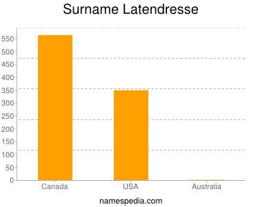 Surname Latendresse