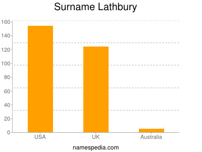 Surname Lathbury