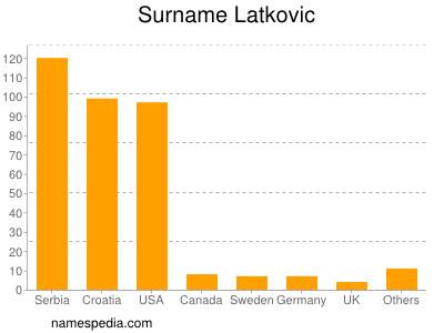 Surname Latkovic