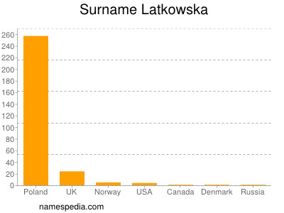 Surname Latkowska