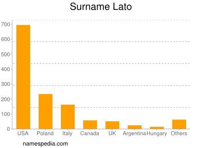 Surname Lato