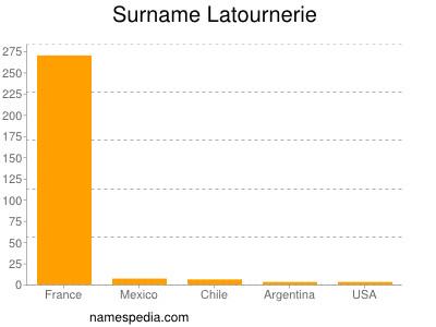 Surname Latournerie