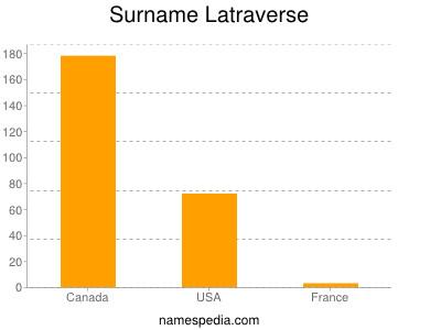 Surname Latraverse