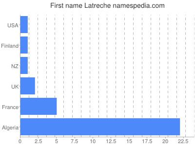 Given name Latreche