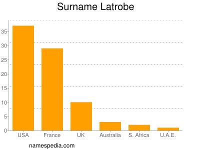 Surname Latrobe
