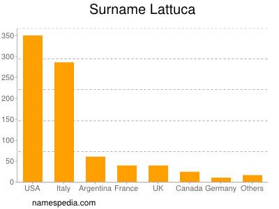 Surname Lattuca